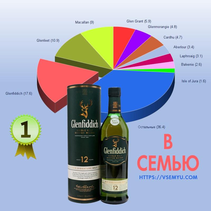 Хороший виски: односолодовый виски лейбл